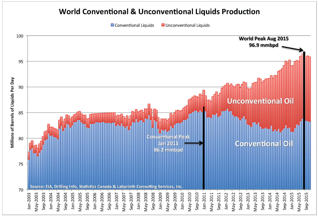 Chart detail Conventional and Unconventional oil production 2003 - 2015