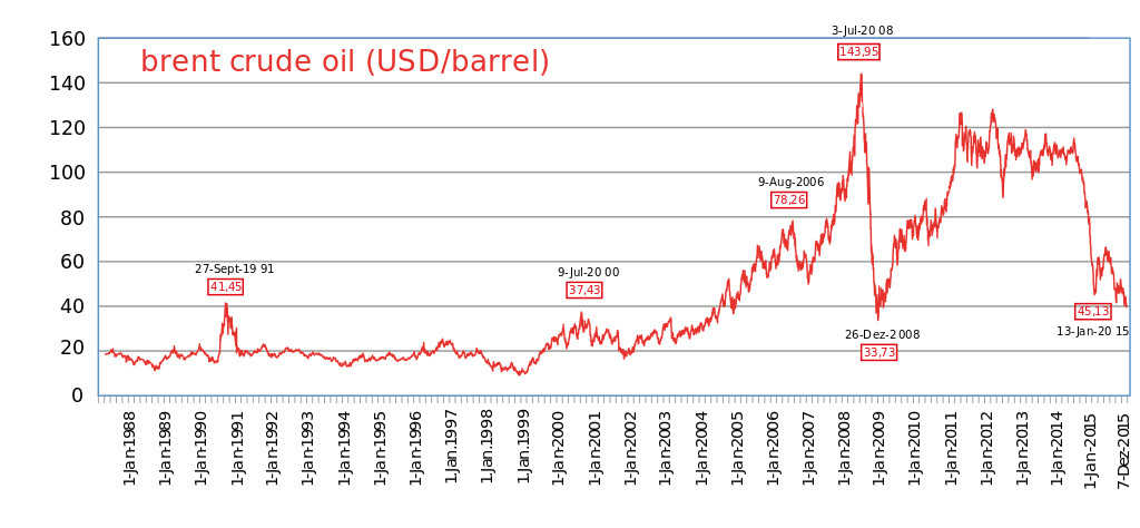 Crude oil prices since 1988